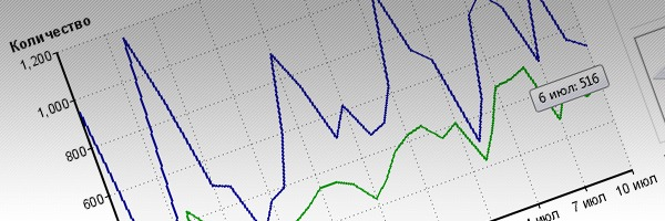 Сервис сравнения цен XXL-Прайсы - статистика и другие новости